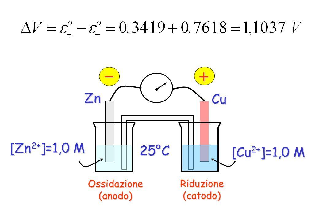 – + Zn Cu [Zn2+]=1,0 M 25°C [Cu2+]=1,0 M Ossidazione Riduzione (anodo)